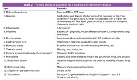 Alzheimer's Disease: Prevention, Delay, Minimization, and